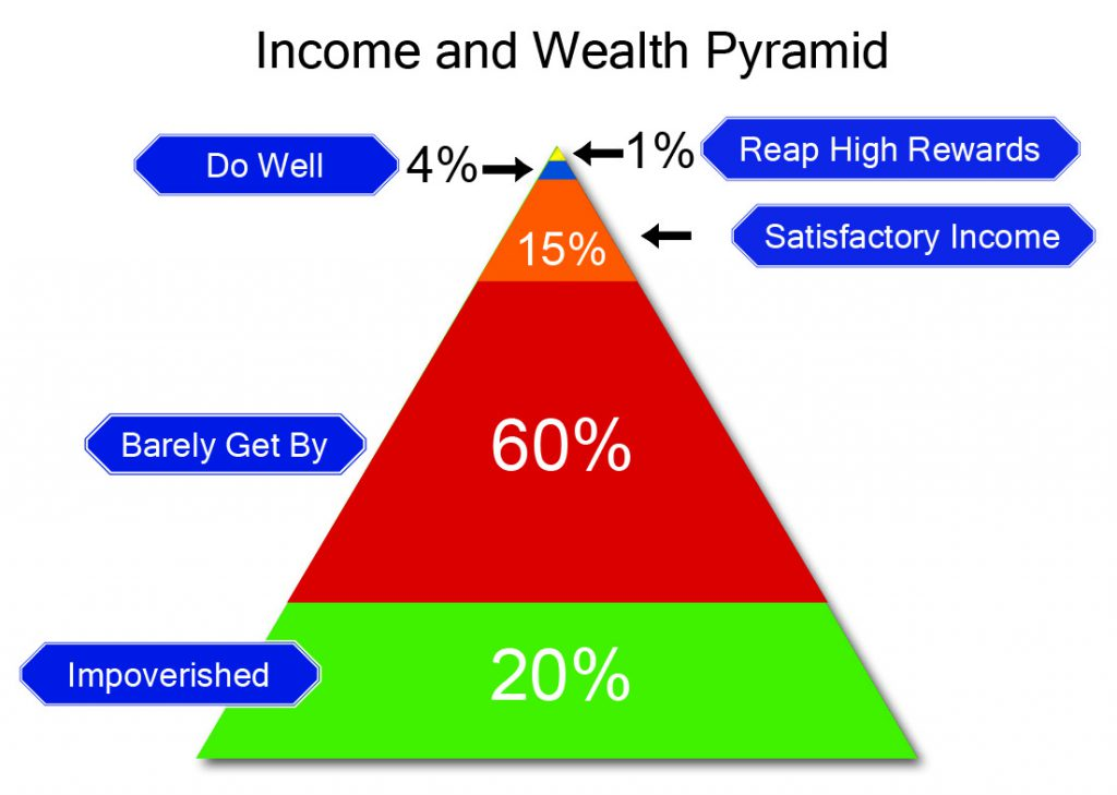 Income and Wealth Pyramid _ Color